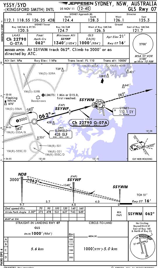 Схема захода на посадку шереметьево 374