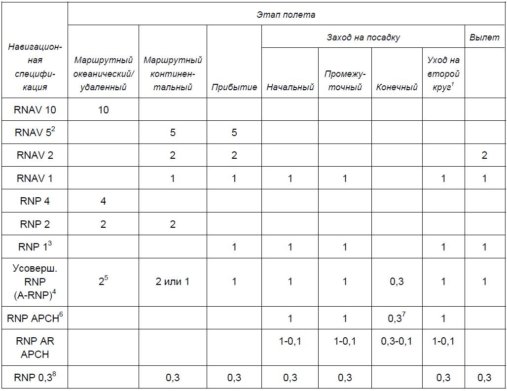 Применяемые типы навигационных характеристик.png