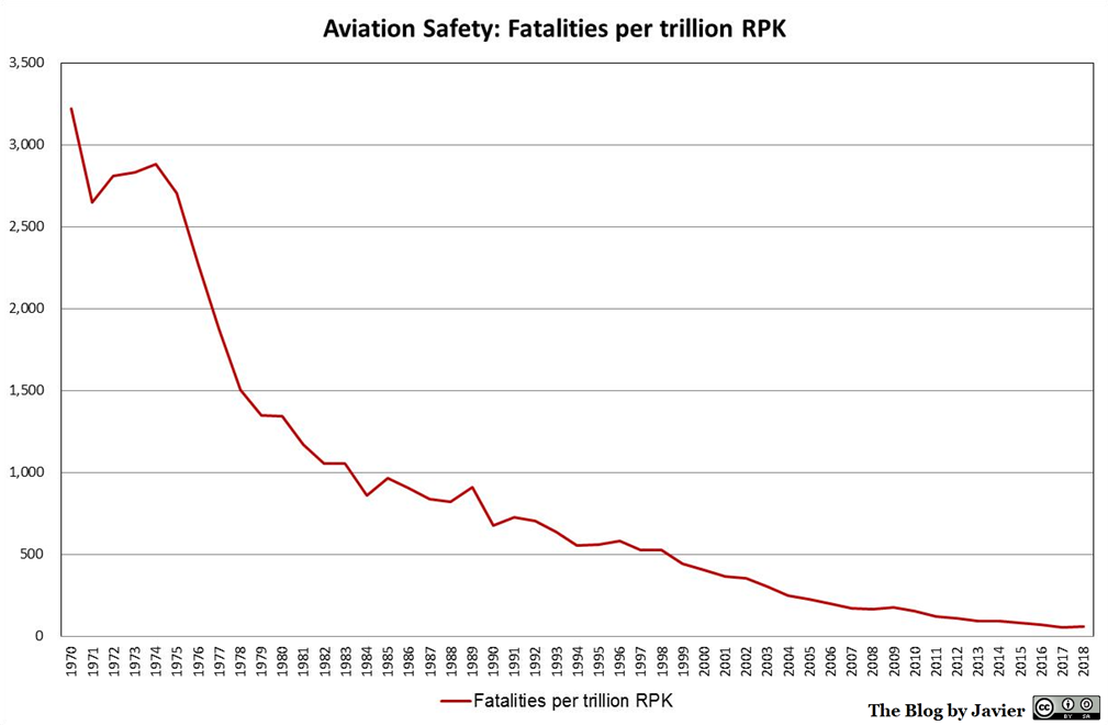 Aviation_safety_Fatalities_per_trillion_RPK.png.484b225c4bd6ccb1732055fcaa426cb0.png