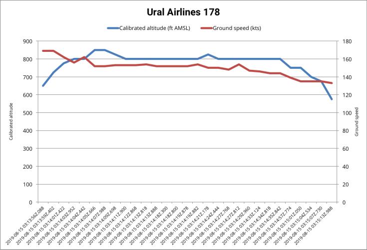 Ural-Airlines-178-Granular-Graph.png